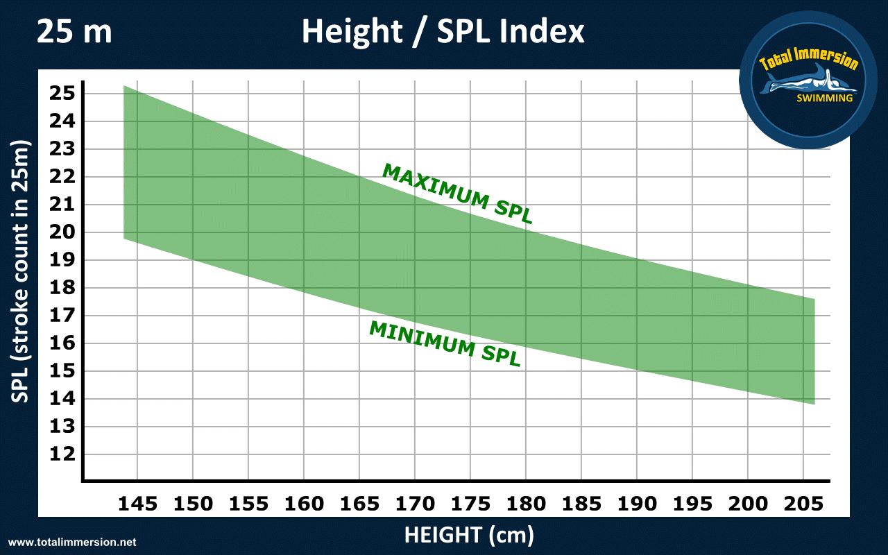 Height / SPL Index