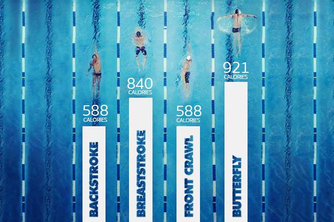 שריפת קלוריות בשחייה
